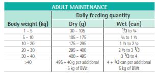 Purina Veterinary Diets EN Adult Feeding Guide