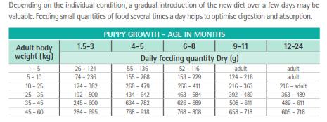 Purina Veterinary Diets EN Puppy Feeding Guide