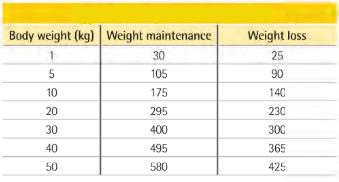 Purina Veterinary Diets JM Adult Feeding Guide