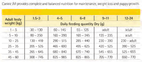 Purina Veterinary Diets JM Puppy Feeding Guide