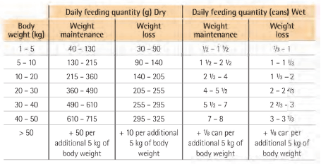 Purina Veterinary Diets OM Adult Feeding Guide