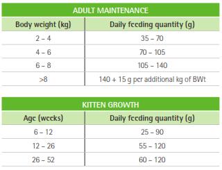 Purina Veterinary Diets HA Feeding Guide