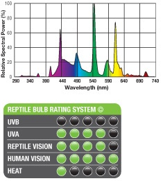 Reptile Bulb Rating System