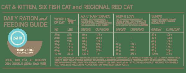 ORI-CAT-FEED-GUIDE-WEB-DEC2013