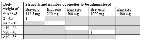 Bravecto Dog Dosage Guide